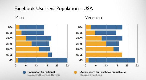 Facebook Users Vs Population  120 - Baekdal Plus-5407