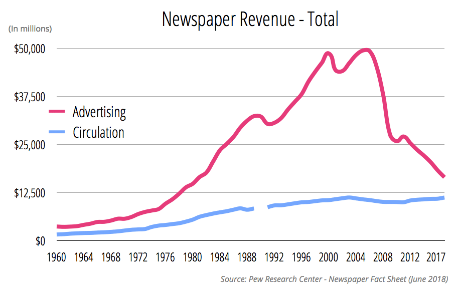 The Updated (and scary) Circulation and Revenue Figures for