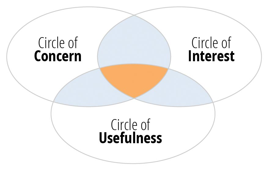 Redefining Relevance: The Circles of Media