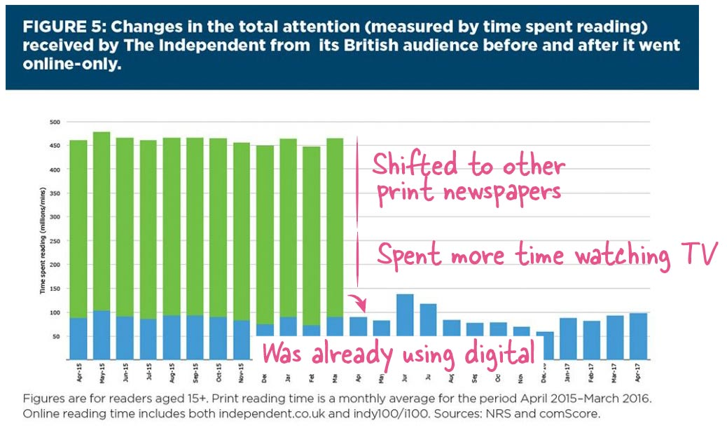 Time spent reading The Independent by its British audience